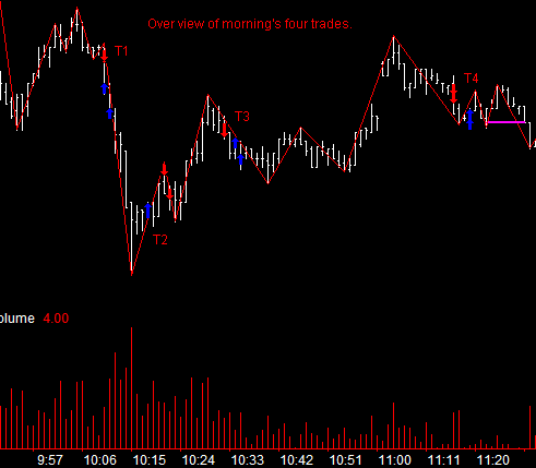 1 minute chart of Hang Seng April 2 2004