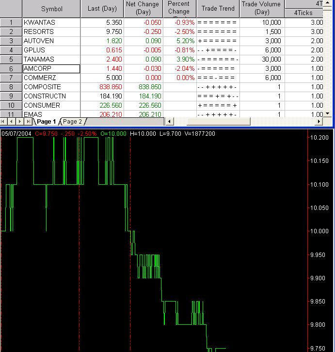 Tradestation Radarscreen Active KLSE Stocks